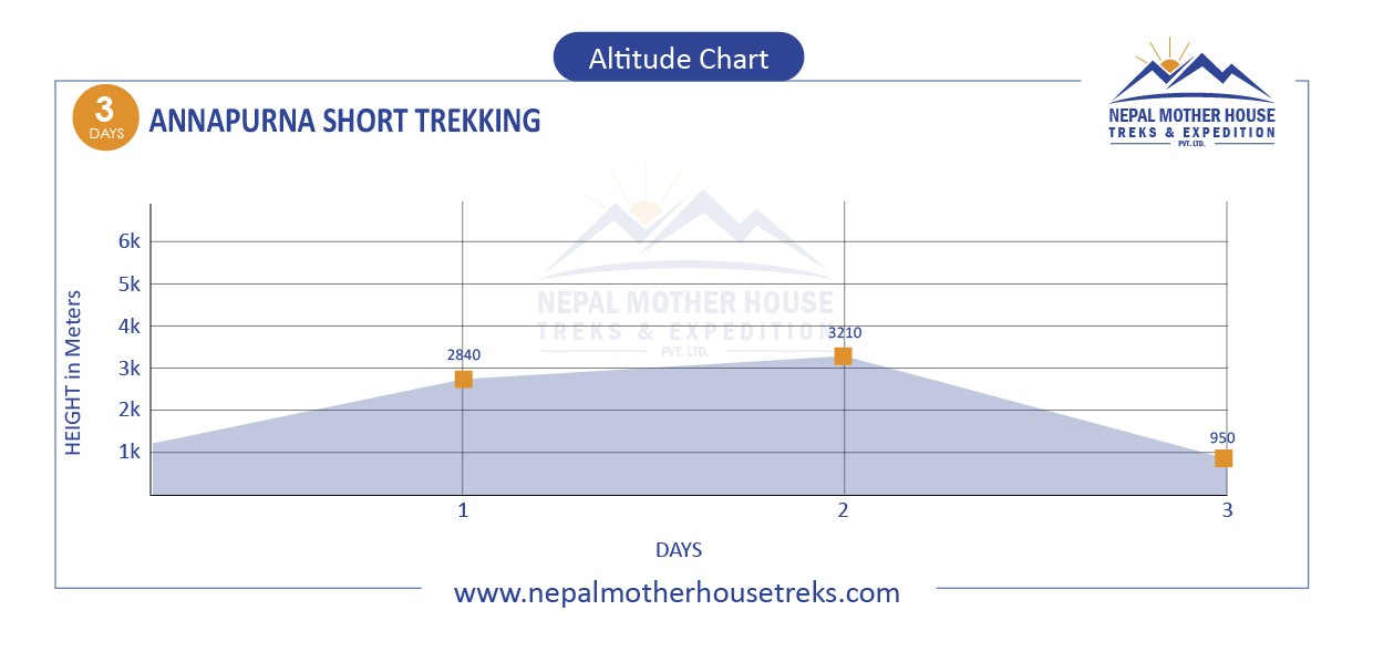 Annapurna Short Trekking altitude map