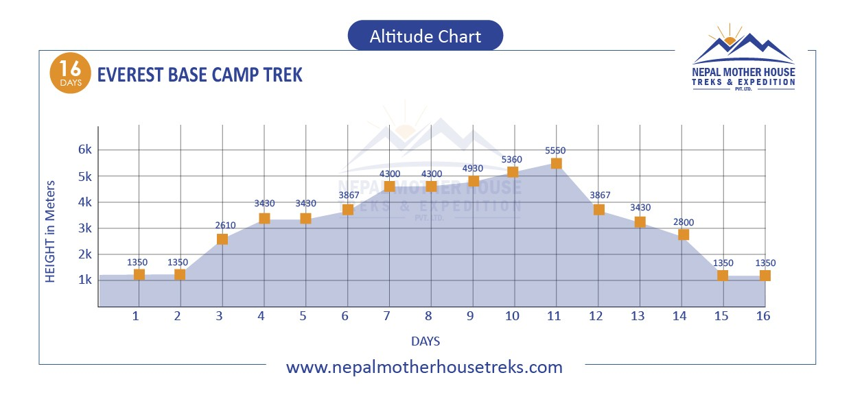 Everest Base Camp Trek altitude map