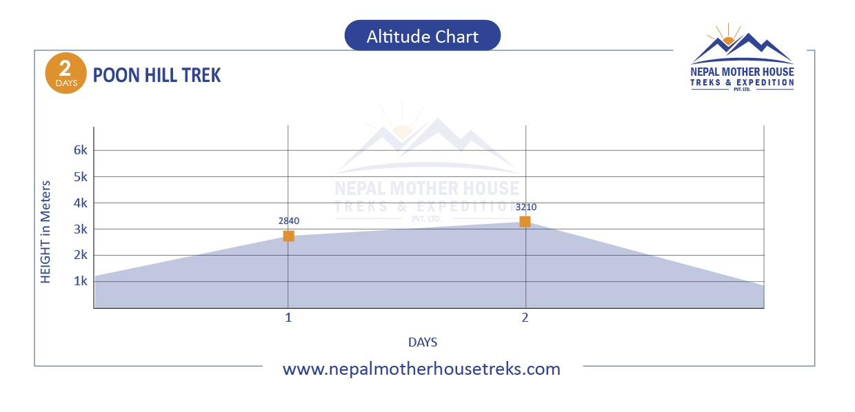 Poon Hill Trek 2 Days altitude map
